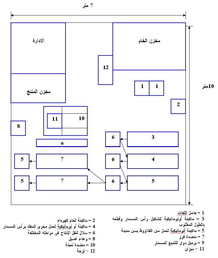 مشروع ورشة إنتاج مسمار القلاووظ 1113480813.jpg