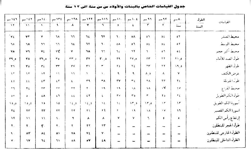 الجداول التقريبية لقياسات الاطفال 1118745807.jpg
